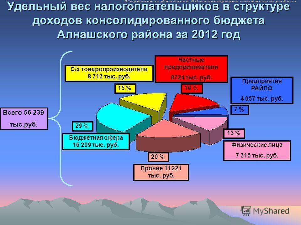 Удельный вес налогоплательщиков в структуре доходов консолидированного бюджета Алнашского района за 2012 год Всего 56 239 тыс.руб. Частные предприниматели 8724 тыс. руб. Бюджетная сфера 16 209 тыс. руб. Предприятия РАЙПО 4 057 тыс. руб. 29 % 16 % С/х