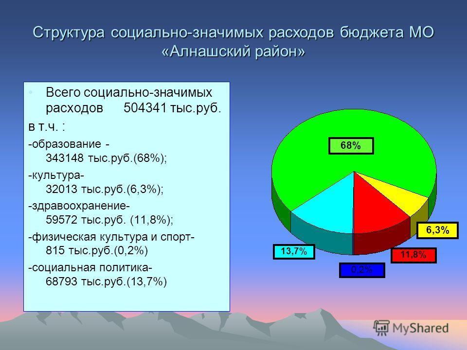 Структура социально-значимых расходов бюджета МО «Алнашский район» Всего социально-значимых расходов 504341 тыс.руб. в т.ч. : -образование - 343148 тыс.руб.(68%); -культура- 32013 тыс.руб.(6,3%); -здравоохранение- 59572 тыс.руб. (11,8%); -физическая