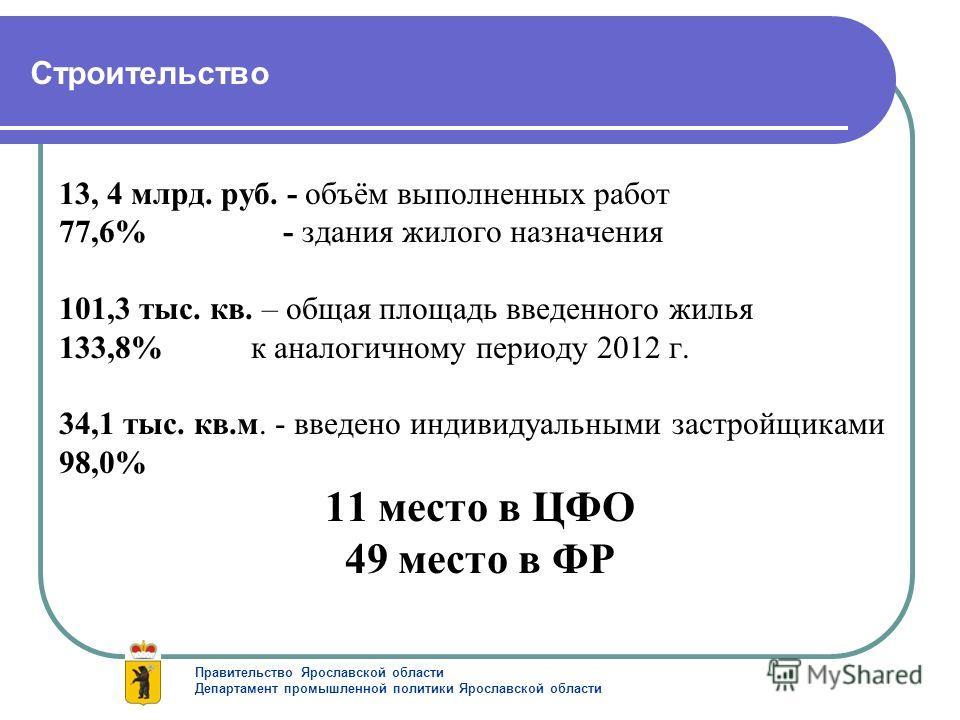 Строительство 13, 4 млрд. руб. - объём выполненных работ 77,6% - здания жилого назначения 101,3 тыс. кв. – общая площадь введенного жилья 133,8% к аналогичному периоду 2012 г. 34,1 тыс. кв.м. - введено индивидуальными застройщиками 98,0% 11 место в Ц