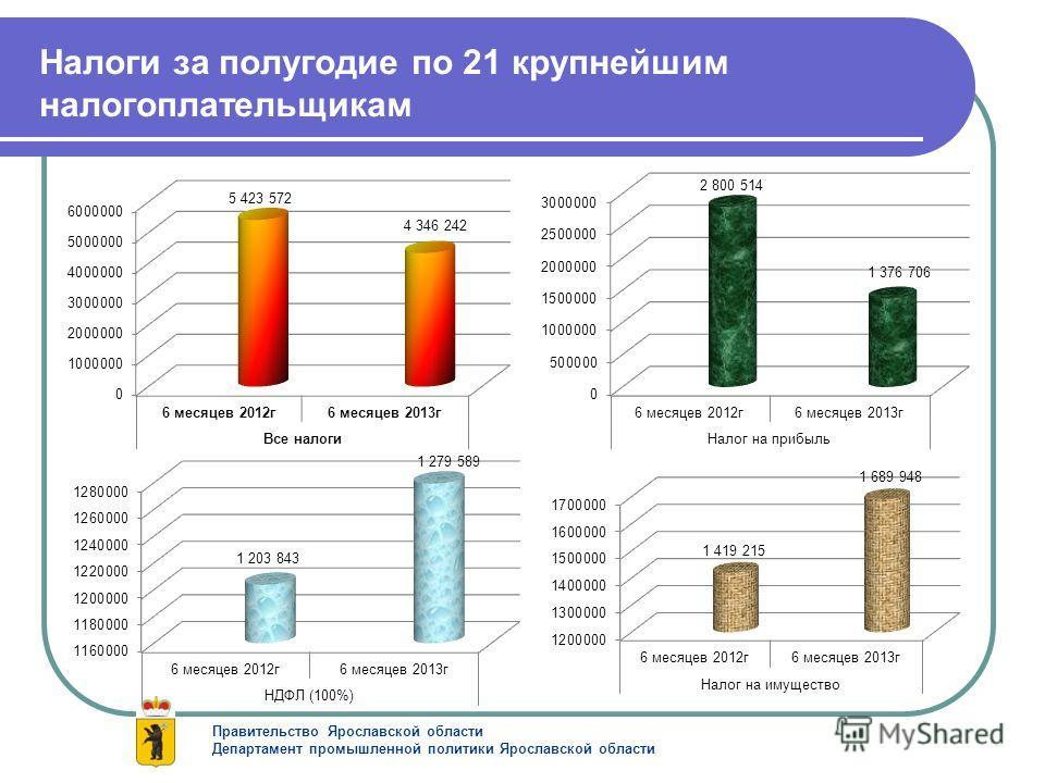 Налоги за полугодие по 21 крупнейшим налогоплательщикам Правительство Ярославской области Департамент промышленной политики Ярославской области