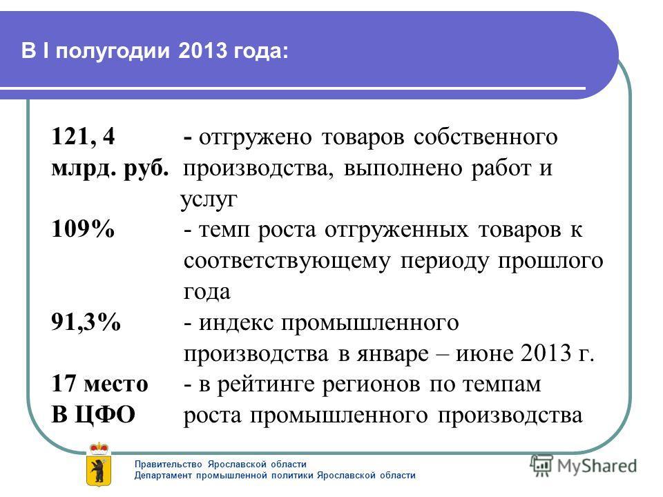 В I полугодии 2013 года: 121, 4 - отгружено товаров собственного млрд. руб. производства, выполнено работ и услуг 109%- темп роста отгруженных товаров к соответствующему периоду прошлого года 91,3%- индекс промышленного производства в январе – июне 2