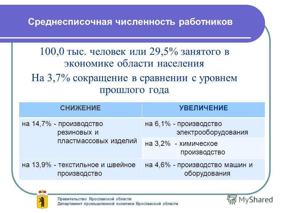 Среднесписочная численность работников 100,0 тыс. человек или 29,5% занятого в экономике области населения На 3,7% сокращение в сравнении с уровнем прошлого года Правительство Ярославской области Департамент промышленной политики Ярославской области