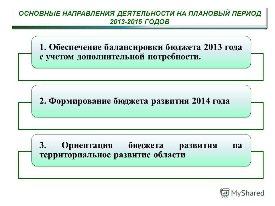 ОСНОВНЫЕ НАПРАВЛЕНИЯ ДЕЯТЕЛЬНОСТИ НА ПЛАНОВЫЙ ПЕРИОД 2013-2015 ГОДОВ 1. Обеспечение балансировки бюджета 2013 года с учетом дополнительной потребности. 2. Формирование бюджета развития 2014 года 3. Ориентация бюджета развития на территориальное разви