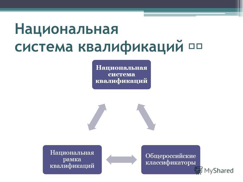 Национальная система квалификаций Общероссийские классификаторы Национальная рамка квалификаций
