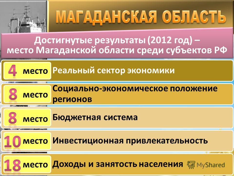 Достигнутые результаты (2012 год) – место Магаданской области среди субъектов РФ Достигнутые результаты (2012 год) – место Магаданской области среди субъектов РФ место