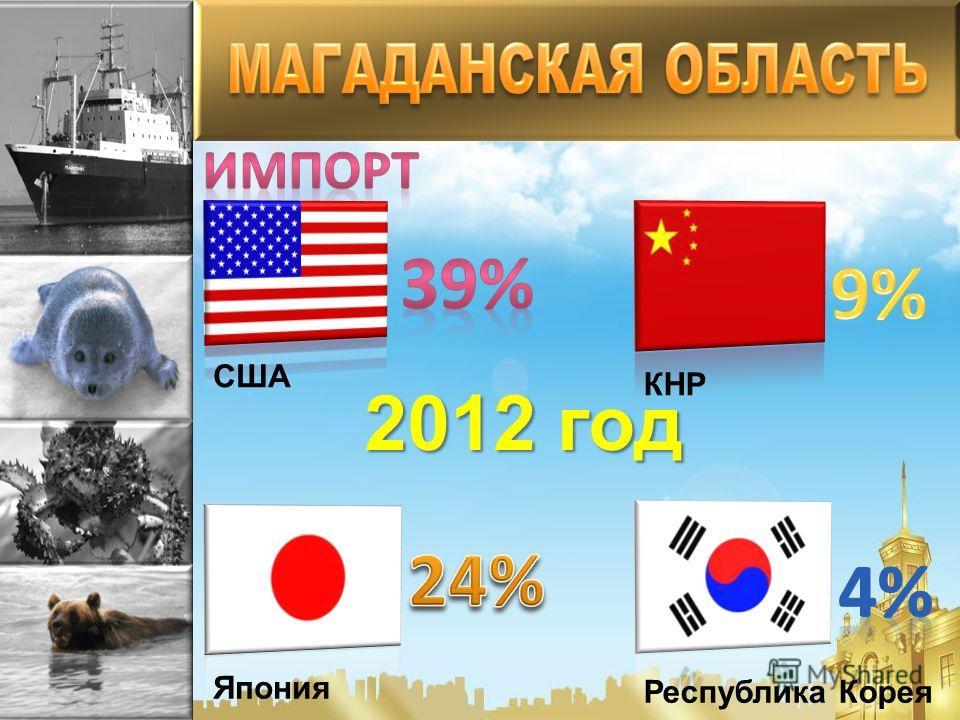 2012 год США ЯпонияКНР Республика Корея