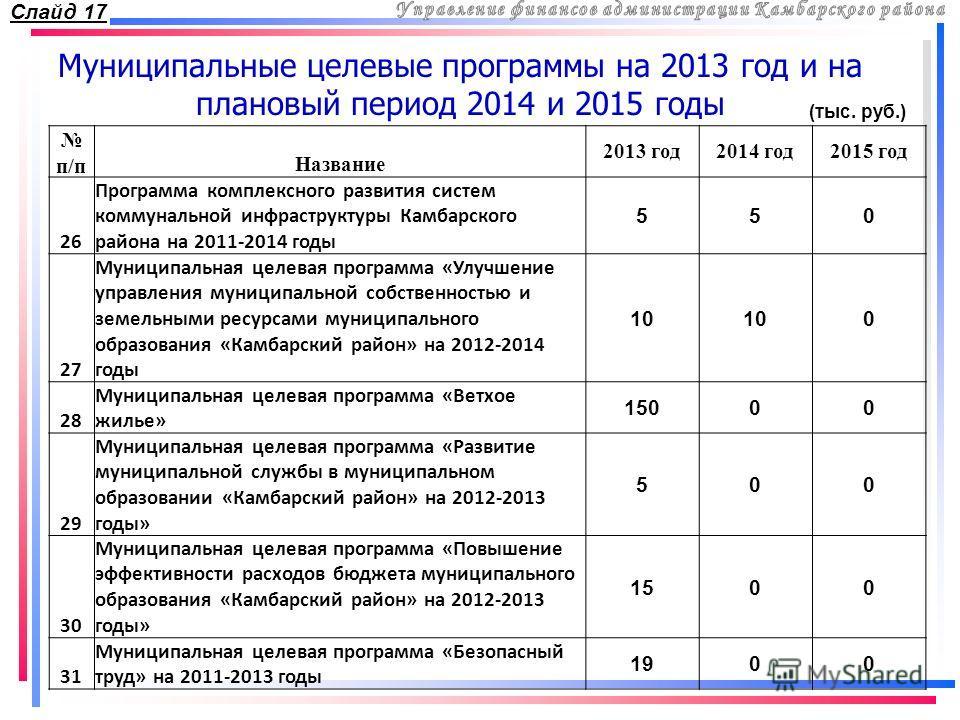 Муниципальные целевые программы на 2013 год и на плановый период 2014 и 2015 годы п/пНазвание 2013 год2014 год2015 год 26 Программа комплексного развития систем коммунальной инфраструктуры Камбарского района на 2011-2014 годы 550 27 Муниципальная цел