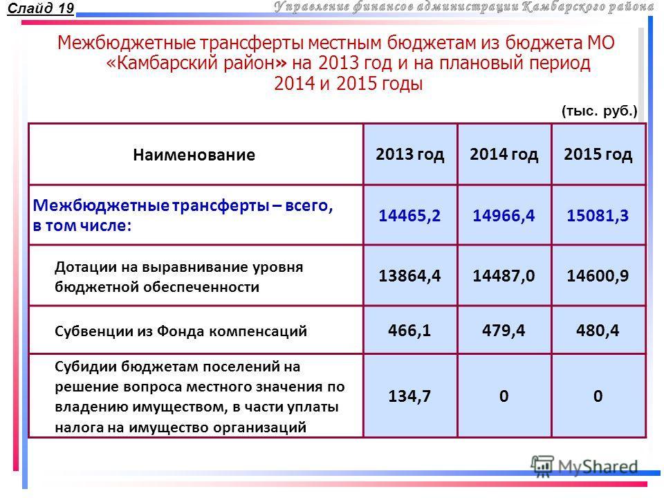 Межбюджетные трансферты местным бюджетам из бюджета МО «Камбарский район» на 2013 год и на плановый период 2014 и 2015 годы Наименование 2013 год2014 год2015 год Межбюджетные трансферты – всего, в том числе: 14465,214966,415081,3 Дотации на выравнива