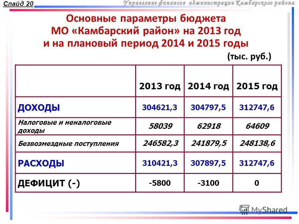 Основные параметры бюджета МО «Камбарский район» на 2013 год и на плановый период 2014 и 2015 годы 2013 год2014 год2015 год ДОХОДЫ 304621,3304797,5312747,6 Налоговые и неналоговые доходы 580396291864609 Безвозмездные поступления 246582,3241879,524813