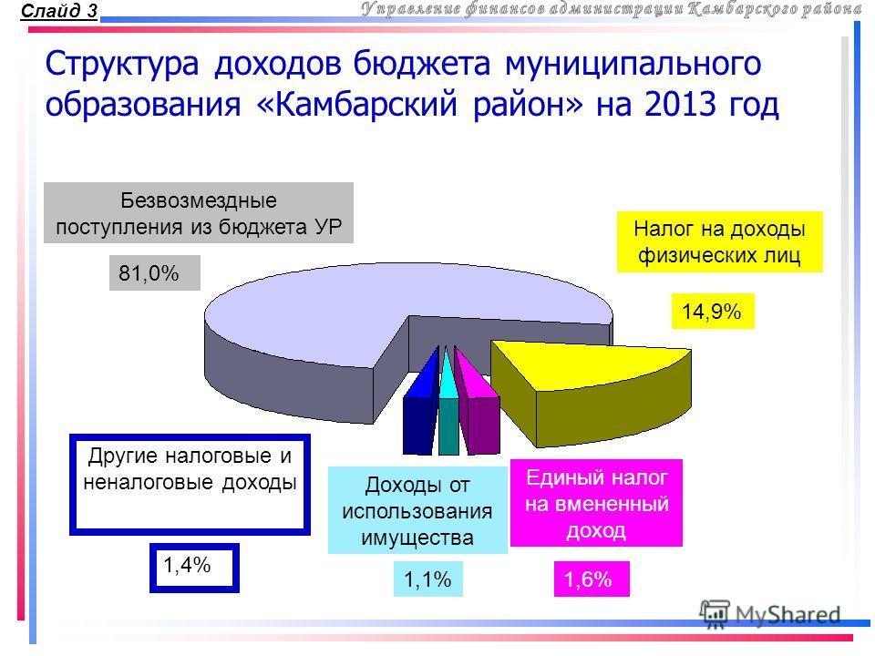 Структура доходов бюджета муниципального образования «Камбарский район» на 2013 год Безвозмездные поступления из бюджета УР 81,0% Налог на доходы физических лиц 14,9% Другие налоговые и неналоговые доходы 1,4% Доходы от использования имущества 1,1% Е