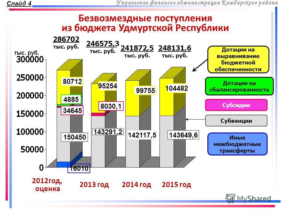 Безвозмездные поступления из бюджета Удмуртской Республики Дотации на выравнивание бюджетной обеспеченности Дотации на сбалансированность Субвенции тыс. руб. 2012год, оценка 2013 год2014 год2015 год 286702 тыс. руб. 246575,3 тыс. руб. 241872,5 тыс. р