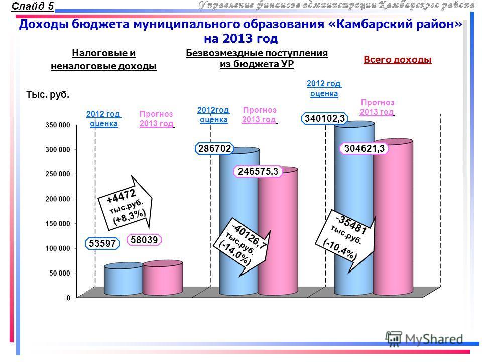 Доходы бюджета муниципального образования «Камбарский район» на 2013 год Налоговые и неналоговые доходы Безвозмездные поступления из бюджета УР Всего доходы Тыс. руб. 2012 год оценка Прогноз 2013 год 2012год оценка 2012 год оценка Прогноз 2013 год Пр