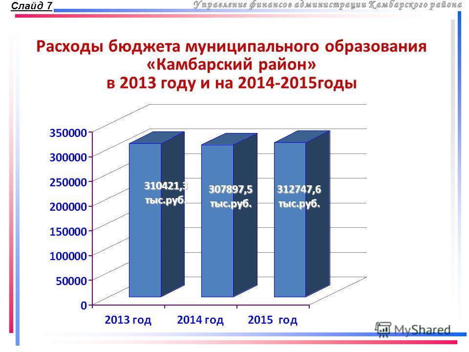 Расходы бюджета муниципального образования «Камбарский район» в 2013 году и на 2014-2015годы Слайд 7 310421,3 тыс.руб. 307897,5 тыс.руб. 312747,6 тыс.руб.