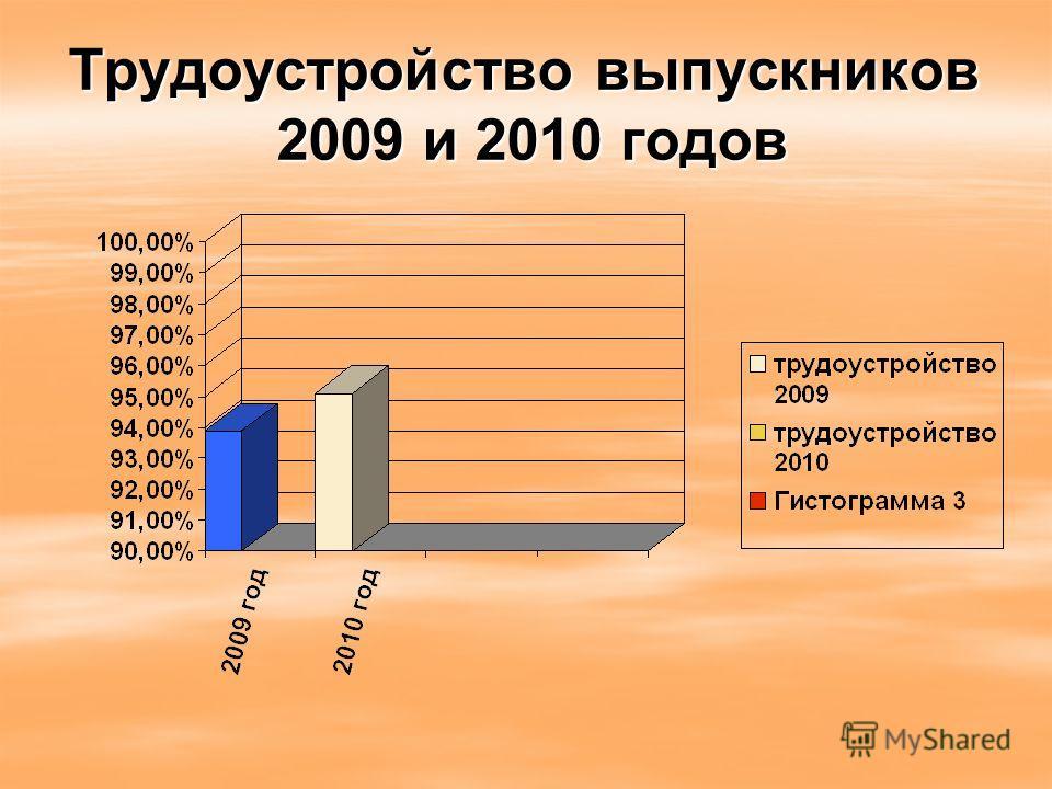 Трудоустройство выпускников 2009 и 2010 годов