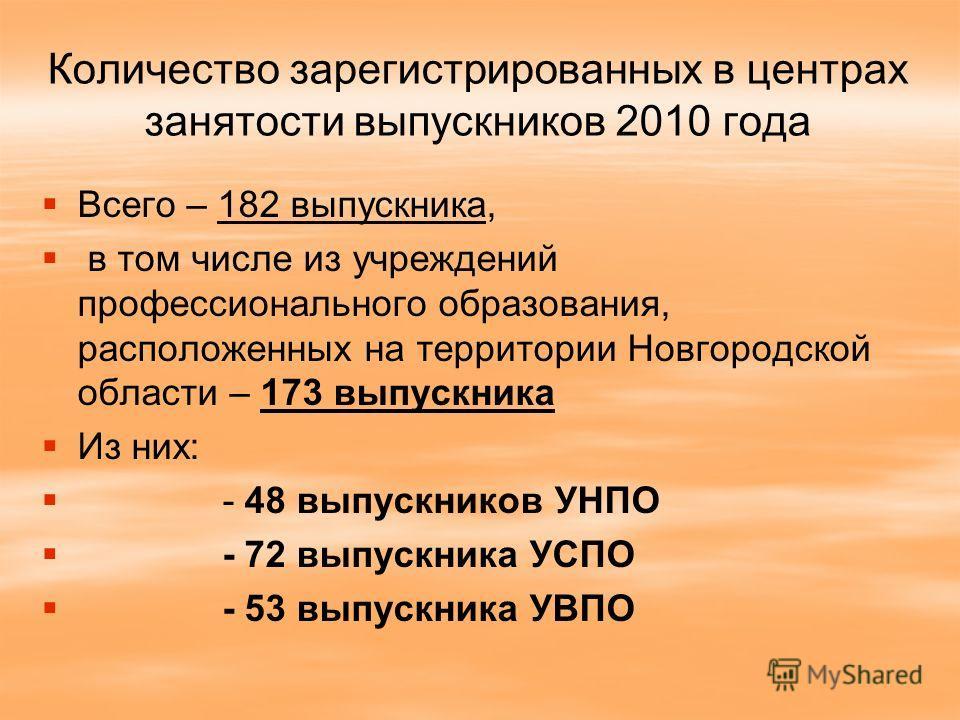 Количество зарегистрированных в центрах занятости выпускников 2010 года Всего – 182 выпускника, в том числе из учреждений профессионального образования, расположенных на территории Новгородской области – 173 выпускника Из них: - 48 выпускников УНПО -