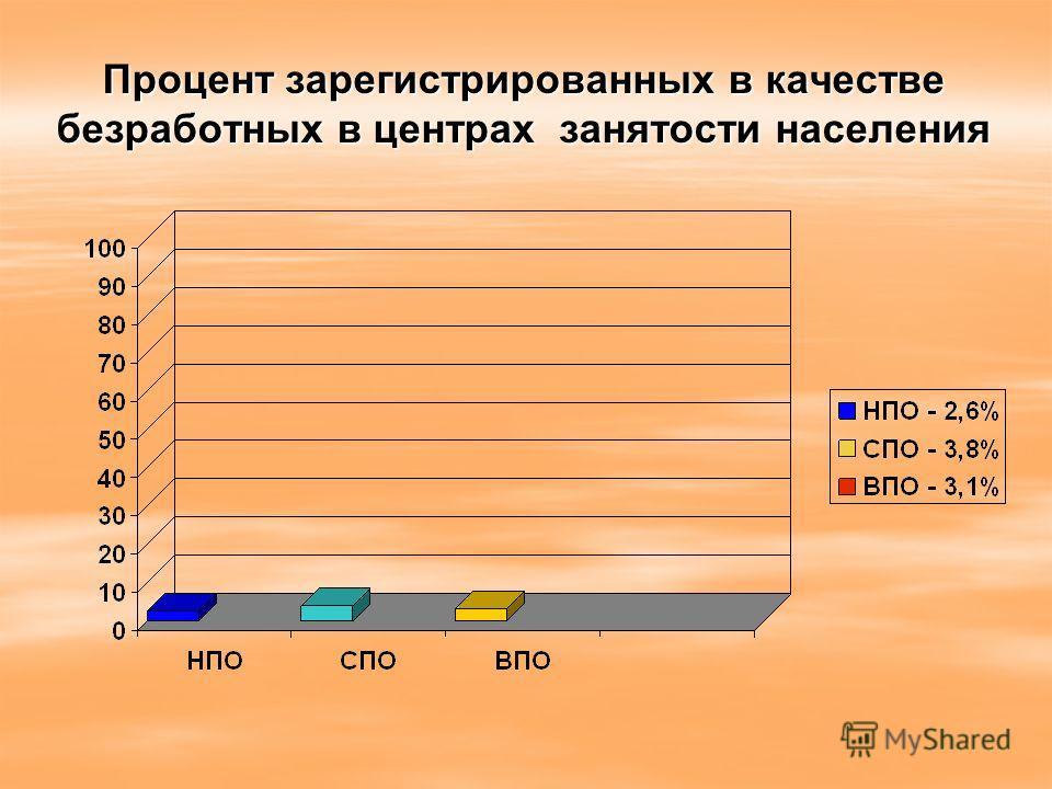 Процент зарегистрированных в качестве безработных в центрах занятости населения