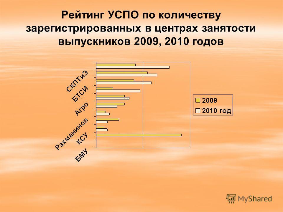 Рейтинг УСПО по количеству зарегистрированных в центрах занятости выпускников 2009, 2010 годов