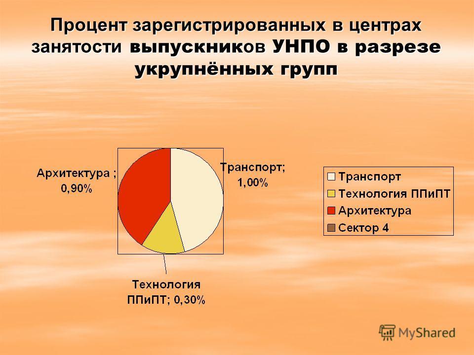 Процент зарегистрированных в центрах занятости выпускник ов УНПО в разрезе укрупнённых групп