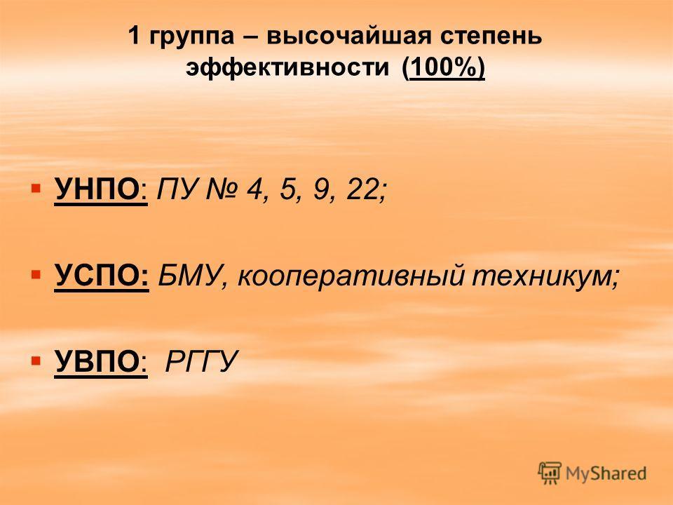 1 группа – высочайшая степень эффективности (100%) УНПО: ПУ 4, 5, 9, 22; УСПО: БМУ, кооперативный техникум; УВПО: РГГУ