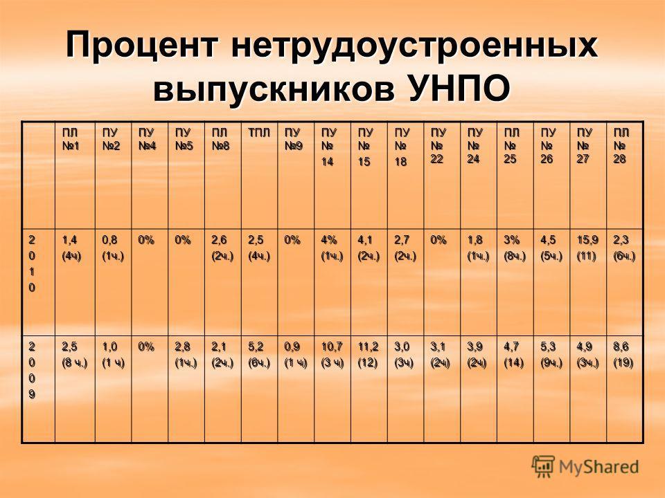 Процент нетрудоустроенных выпускников УНПО ПЛ 1 ПУ 2 ПУ 4 ПУ 5 ПЛ 8 ТПЛ ПУ 9 ПУ ПУ 14 15 18 ПУ 22 ПУ 24 ПЛ 25 ПУ 26 ПУ 27 ПЛ 28 20101,4(4ч)0,8(1ч.)0%0%2,6(2ч.)2,5(4ч.)0%4%(1ч.)4,1(2ч.)2,7(2ч.)0%1,8(1ч.)3%(8ч.)4,5(5ч.)15,9(11)2,3(6ч.) 20092,5 (8 ч.) 1