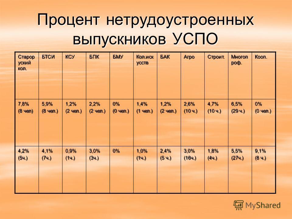 Процент нетрудоустроенных выпускников УСПО Старор уский кол. БТСИКСУБПКБМУ Кол.иск усств БАКАгроСтроит. Многоп роф. Кооп. 7,8% (8 чел) 5,9% (8 чел.) 1,2% (2 чел.) 2,2% 0% (0 чел.) 1,4% (1 чел.) 1,2% (2 чел.) 2,6% (10 ч.) 4,7% 6,5% (29 ч.) 0% (0 чел.)