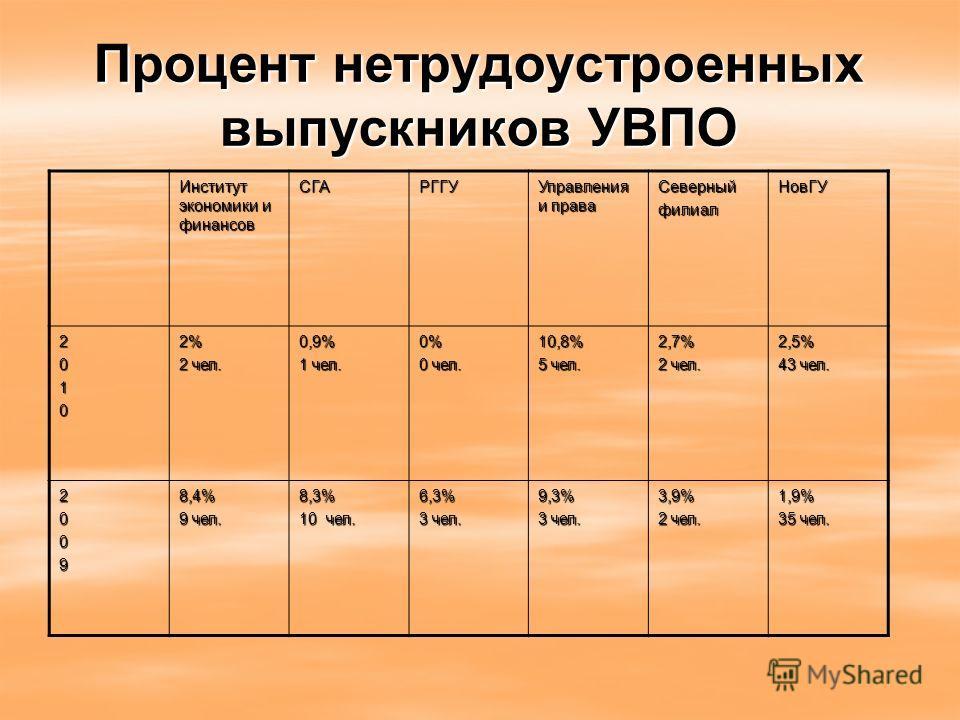 Процент нетрудоустроенных выпускников УВПО Институт экономики и финансов СГАРГГУ Управления и права СеверныйфилиалНовГУ 20102% 2 чел. 0,9% 1 чел. 0% 0 чел. 10,8% 5 чел. 2,7% 2 чел. 2,5% 43 чел. 20098,4% 9 чел. 8,3% 10 чел. 6,3% 3 чел. 9,3% 3,9% 2 чел