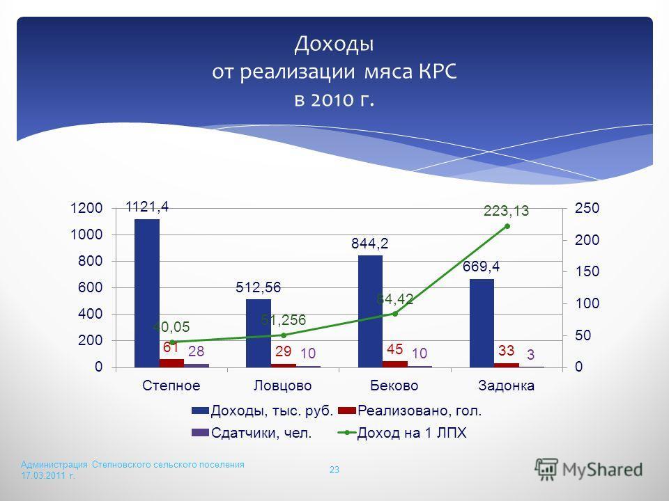 Администрация Степновского сельского поселения 17.03.2011 г. 23 Доходы от реализации мяса КРС в 2010 г.