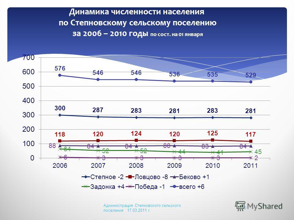 Динамика численности населения по Степновскому сельскому поселению за 2006 – 2010 годы по сост. на 01 января Администрация Степновского сельского поселения 17.03.2011 г. 5