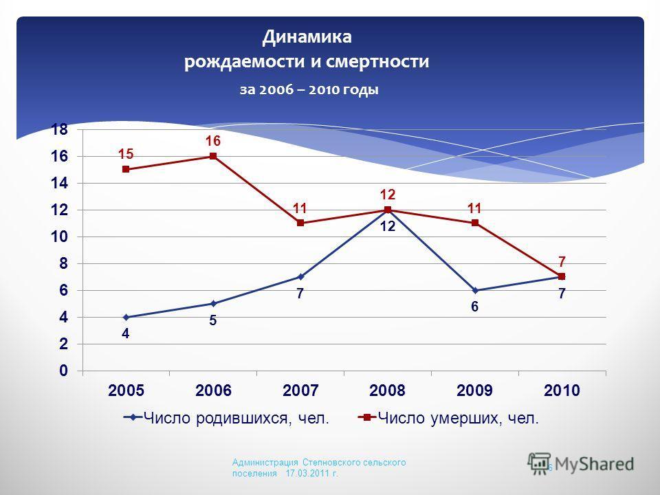 Динамика рождаемости и смертности за 2006 – 2010 годы Администрация Степновского сельского поселения 17.03.2011 г. 6