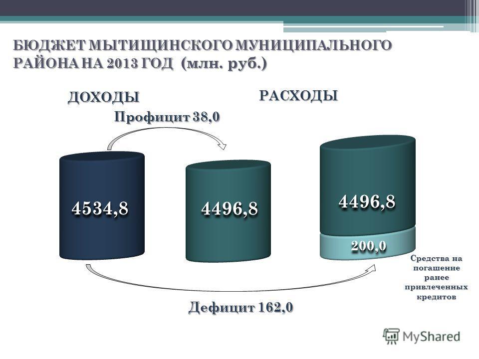 БЮДЖЕТ МЫТИЩИНСКОГО МУНИЦИПАЛЬНОГО РАЙОНА НА 2013 ГОД (млн. руб.) Дефицит 162,0 4534,84534,8 4496,84496,8 РАСХОДЫРАСХОДЫ 4496,84496,8 200,0200,0 ДОХОДЫДОХОДЫ Профицит 38,0 Средства на погашение ранее привлеченных кредитов