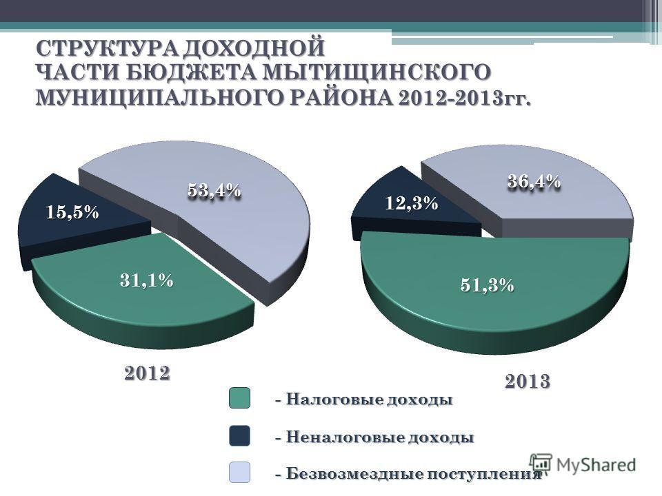 СТРУКТУРА ДОХОДНОЙ ЧАСТИ БЮДЖЕТА МЫТИЩИНСКОГО МУНИЦИПАЛЬНОГО РАЙОНА 2012-2013гг. - Безвозмездные поступления - Неналоговые доходы - Налоговые доходы 2012 2013 31,1% 15,5% 53,4%53,4% 36,4%36,4% 12,3% 51,3%