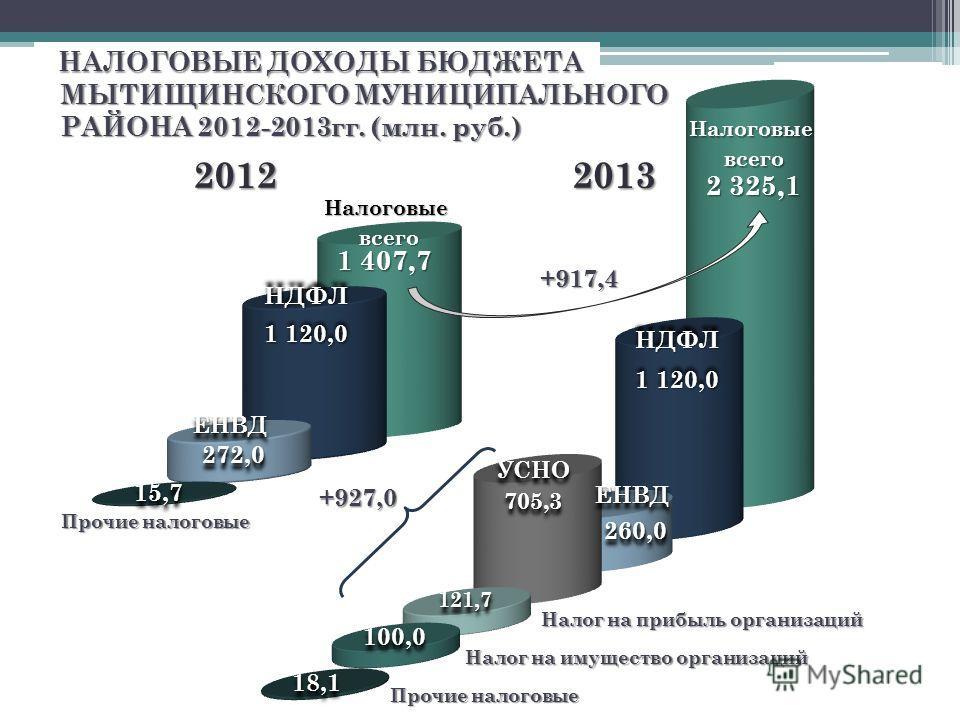 НАЛОГОВЫЕ ДОХОДЫ БЮДЖЕТА +917,4 20122013 НДФЛНДФЛ 1 407,7 1 120,0 ЕНВДЕНВД 272,0272,0 2 325,1 НДФЛНДФЛ 1 120,0 ЕНВДЕНВД 260,0260,0 Налог на прибыль организаций 121,7121,7 УСНО705,3УСНО705,3 МЫТИЩИНСКОГО МУНИЦИПАЛЬНОГО РАЙОНА 2012-2013гг. (млн. руб.)