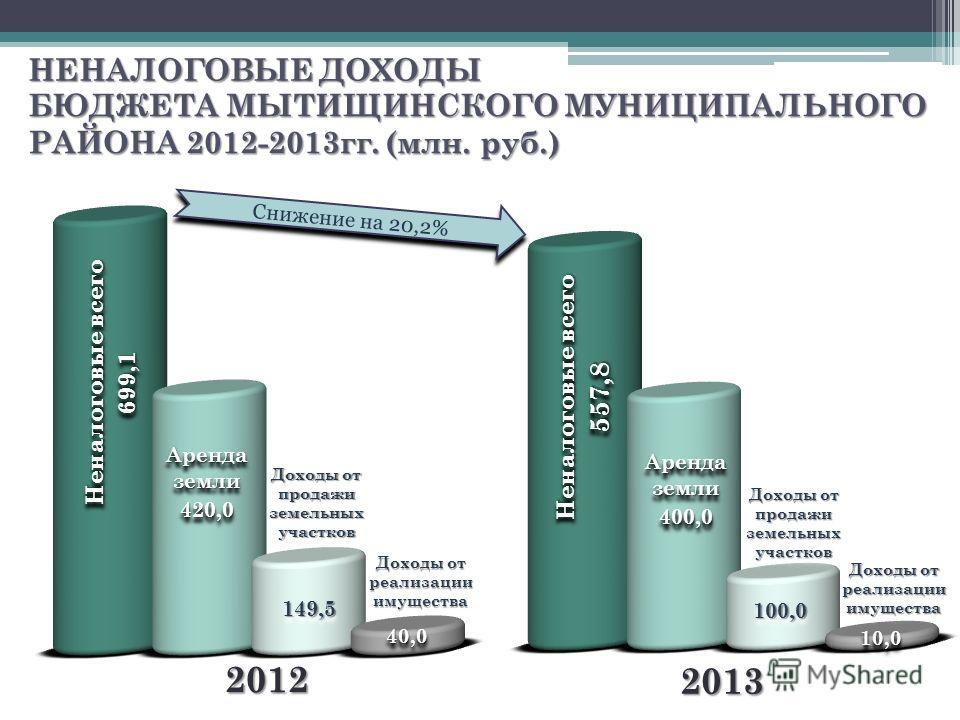 НЕНАЛОГОВЫЕ ДОХОДЫ БЮДЖЕТА МЫТИЩИНСКОГО МУНИЦИПАЛЬНОГО РАЙОНА 2012-2013гг. (млн. руб.) Снижение на 20,2% 2012 2013 Неналоговые всего 699,1 699,1 557,8 557,8 Аренда земли 400,0 400,0 420,0 420,0 Доходы от продажи земельных участков Доходы от реализаци