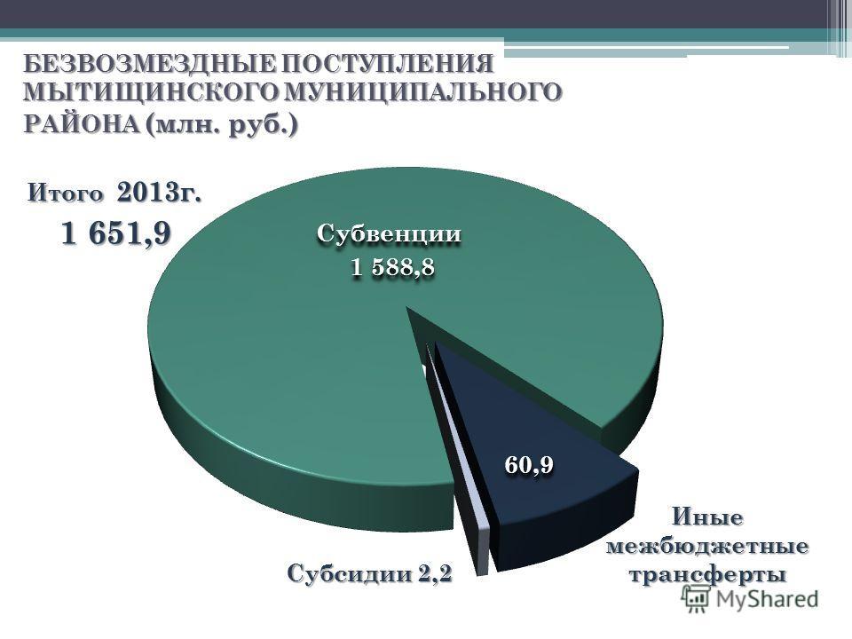 БЕЗВОЗМЕЗДНЫЕ ПОСТУПЛЕНИЯ МЫТИЩИНСКОГО МУНИЦИПАЛЬНОГО РАЙОНА (млн. руб.) Субвенции 1 588,8 1 588,8Субвенции Иные межбюджетные трансферты 60,960,9 Субсидии 2,2 Итого 2013г. 1 651,9 Итого 2013г. 1 651,9