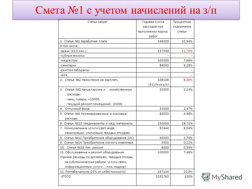 Смета 1 с учетом начислений на з/п Статьи затрат Годовая сумма расходов при выполнении нормы работ Процентное содержание статьи 1.Статья 1 Заработная плата34650025,94% В том числе: -врачи (10,5 мес.)15750011,79% -зубные техники-- -медсестры1050007,86