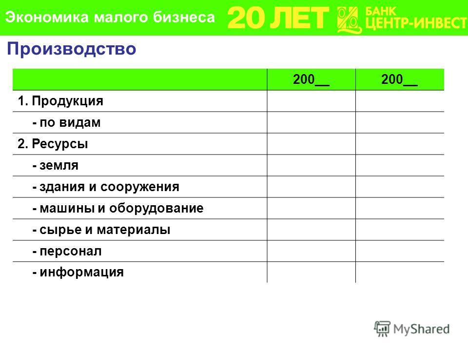 200__ 1. Продукция - по видам 2. Ресурсы - земля - здания и сооружения - машины и оборудование - сырье и материалы - персонал - информация Производство Экономика малого бизнеса