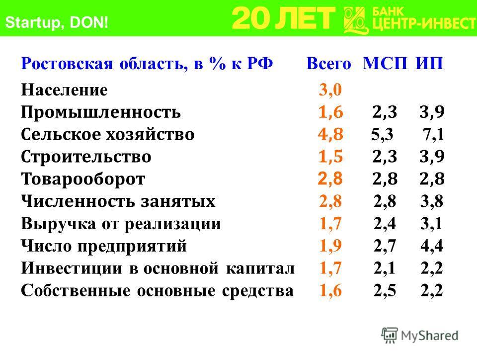 Ростовская область, в % к РФВсегоМСПИП Население3,0 Промышленность1,62,33,9 Сельское хозяйство4,8 5,3 7,1 Строительство1,52,33,9 Товарооборот 2,8 Численность занятых 2,8 3,8 Выручка от реализации1,72,43,1 Число предприятий1,92,74,4 Инвестиции в основ