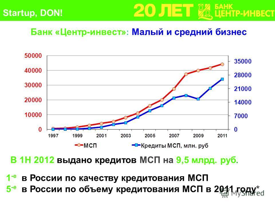20 Банк «Центр-инвест» : Малый и средний бизнес В 1Н 2012 выдано кредитов МСП на 9,5 млрд. руб. 1 -е в России по качеству кредитования МСП 5 -е в России по объему кредитования МСП в 2011 году* Startup, DON!