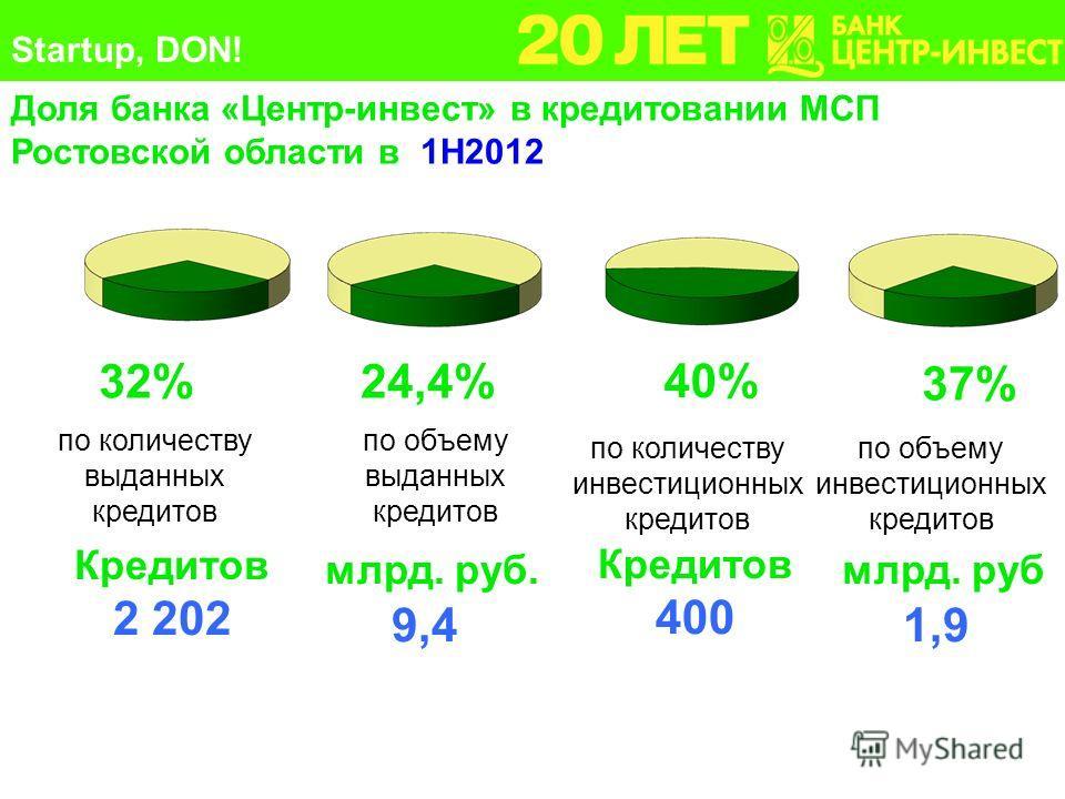 32%24,4%24,4% 40% Кредитов 2 202 млрд. руб. 9,4 Кредитов 400 Доля банка «Центр-инвест» в кредитовании МСП Ростовской области в 1Н2012 37% млрд. руб 1,9 по количеству выданных кредитов по объему выданных кредитов по количеству инвестиционных кредитов