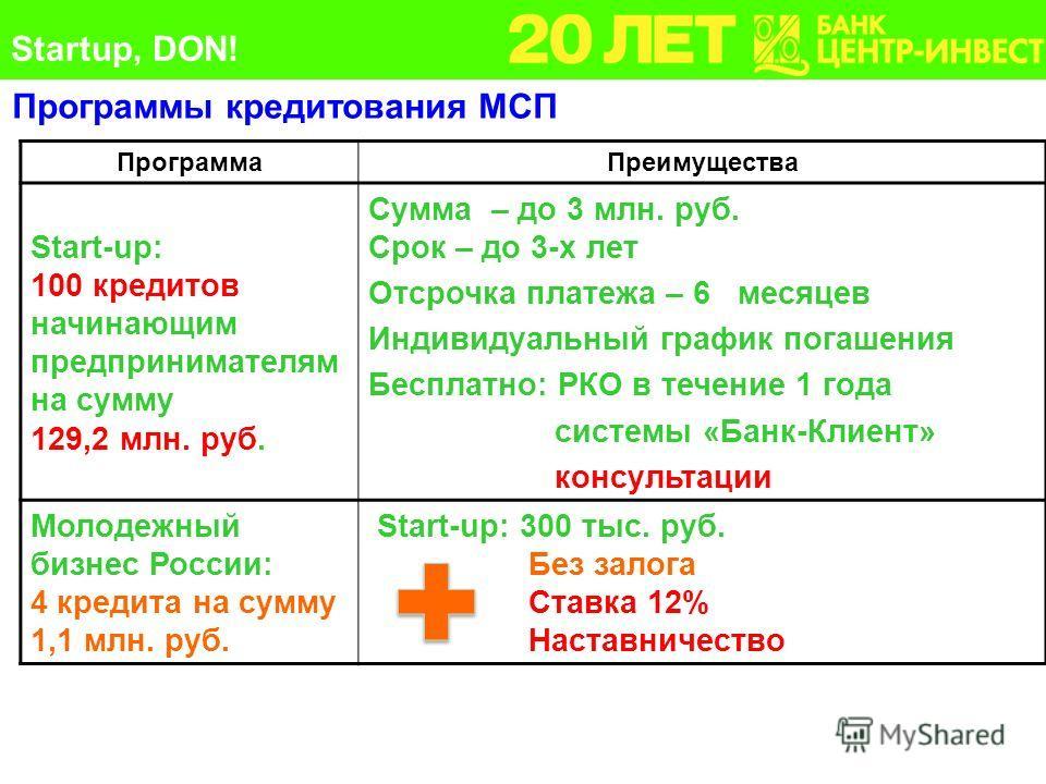 ПрограммаПреимущества Start-up: 100 кредитов начинающим предпринимателям на сумму 129,2 млн. руб. Сумма – до 3 млн. руб. Срок – до 3-х лет Отсрочка платежа – 6 месяцев Индивидуальный график погашения Бесплатно: РКО в течение 1 года системы «Банк-Клие