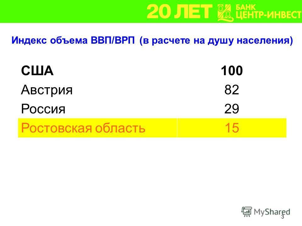 3 Индекс объема ВВП/ВРП (в расчете на душу населения) США100 Австрия82 Россия29 Ростовская область15