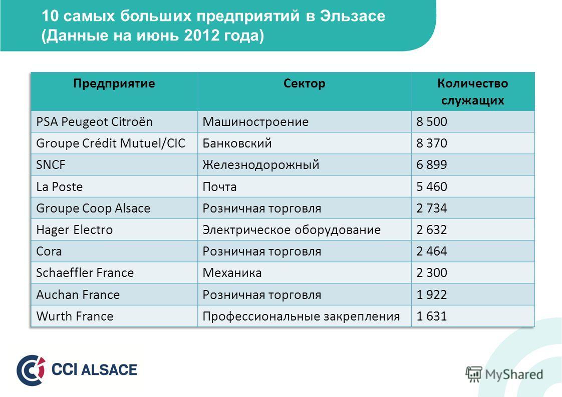 10 самых больших предприятий в Эльзасе (Данные на июнь 2012 года)