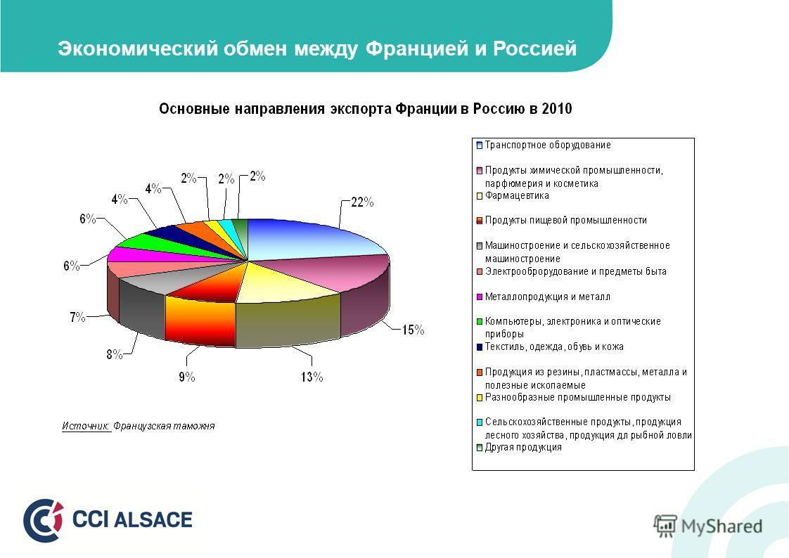 Экономический обмен между Францией и Россией