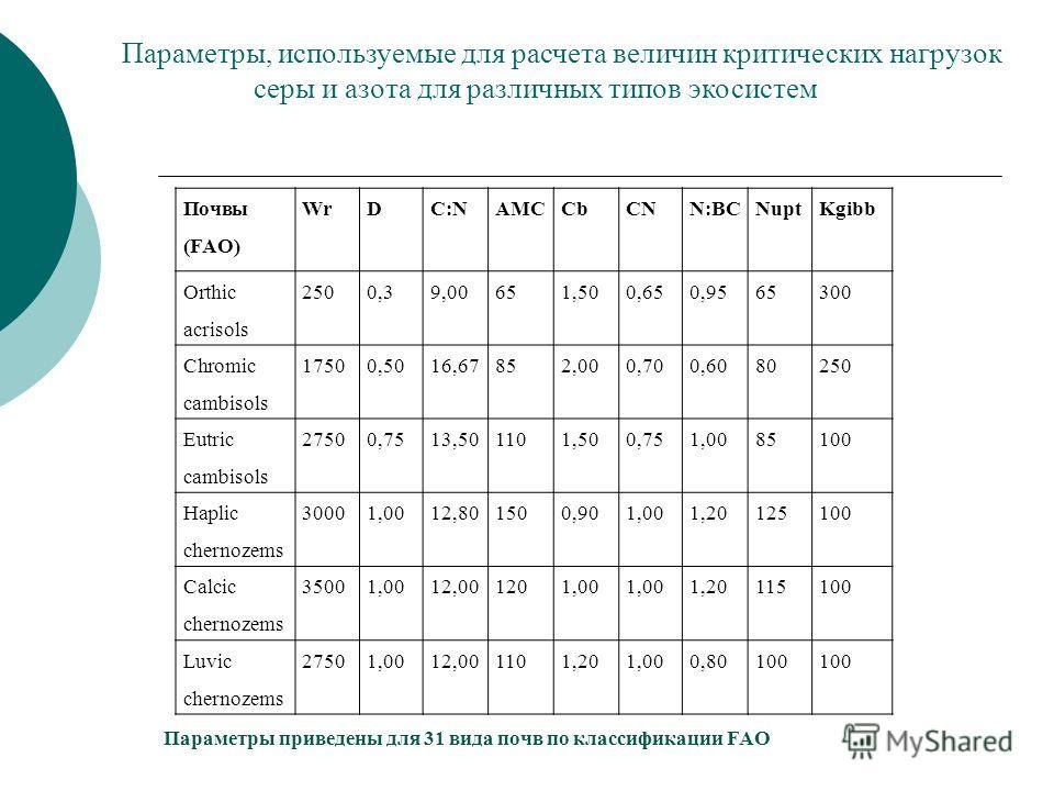 Параметры, используемые для расчета величин критических нагрузок серы и азота для различных типов экосистем Почвы (FAO) WrDC:NAMCCbCNN:BCNuptKgibb Orthic acrisols 2500,39,00651,500,650,9565300 Chromic cambisols 17500,5016,67852,000,700,6080250 Eutric