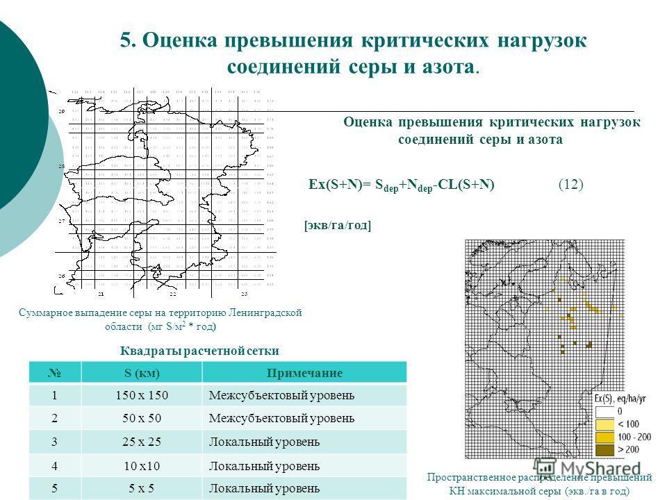 5. Оценка превышения критических нагрузок соединений серы и азота. Суммарное выпадение серы на территорию Ленинградской области (мг S/м 2 * год) Оценка превышения критических нагрузок соединений серы и азота Ex(S+N)= S dep +N dep -CL(S+N) (12) [экв/г