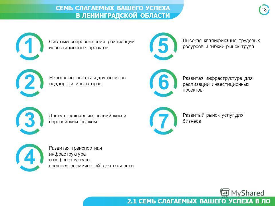 18 2.1 СЕМЬ СЛАГАЕМЫХ ВАШЕГО УСПЕХА В ЛО СЕМЬ СЛАГАЕМЫХ ВАШЕГО УСПЕХА В ЛЕНИНГРАДСКОЙ ОБЛАСТИ 1 Доступ к ключевым российским и европейским рынкам 2 Развитая транспортная инфраструктура и инфраструктура внешнеэкономической деятельности 3 Развитый рыно