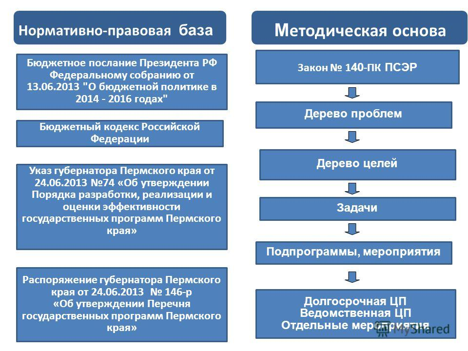 2 Нормативно-правовая база Бюджетное послание Президента РФ Федеральному собранию от 13.06.2013