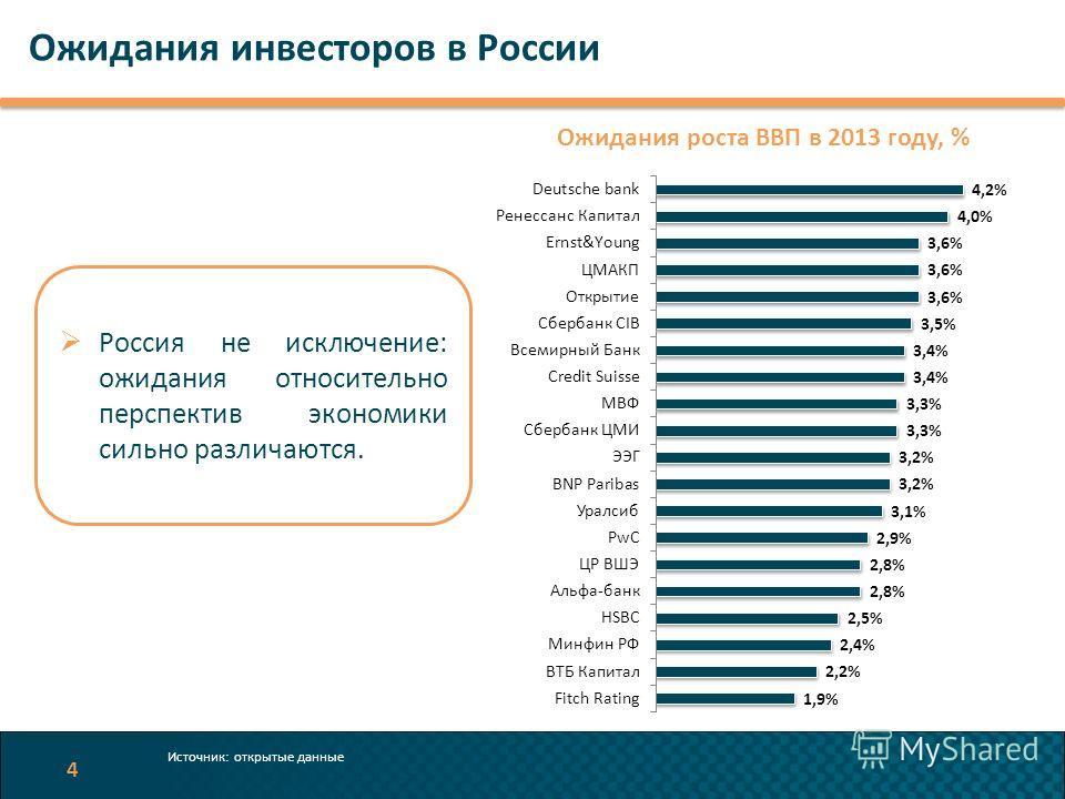 Ожидания инвесторов в России 4 Ожидания роста ВВП в 2013 году, % Россия не исключение: ожидания относительно перспектив экономики сильно различаются. Источник: открытые данные