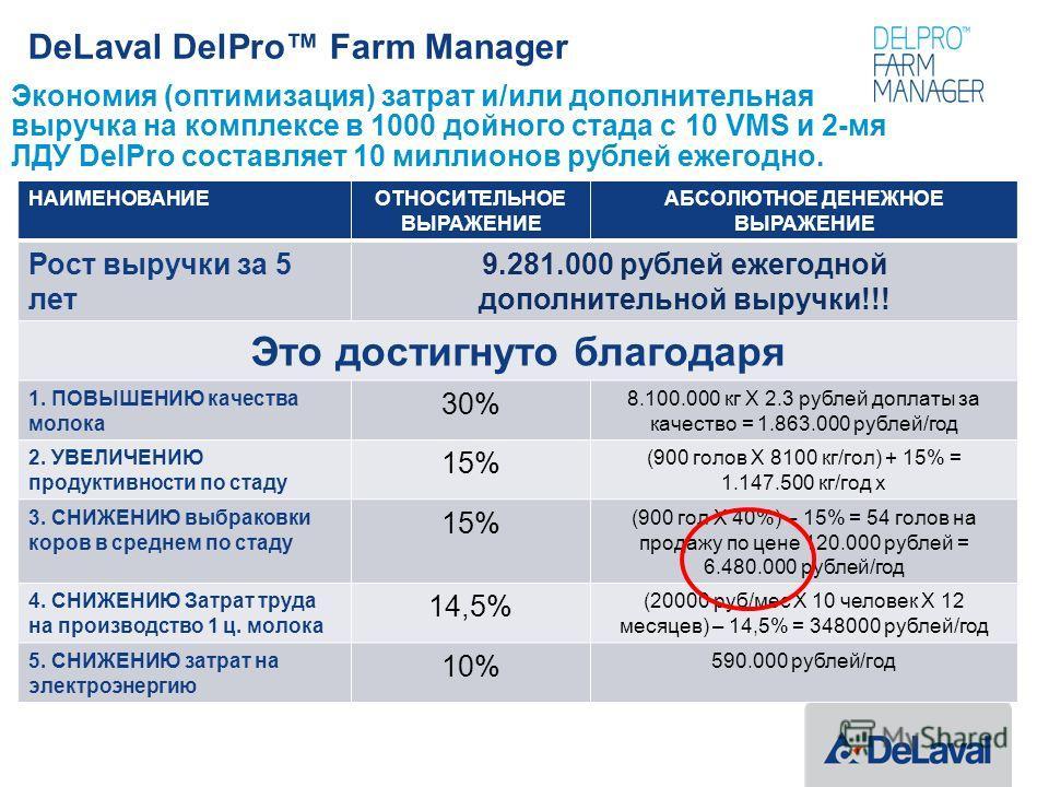 DeLaval DelPro Farm Manager Экономия (оптимизация) затрат и/или дополнительная выручка на комплексе в 1000 дойного стада с 10 VMS и 2-мя ЛДУ DelPro составляет 10 миллионов рублей ежегодно. НАИМЕНОВАНИЕОТНОСИТЕЛЬНОЕ ВЫРАЖЕНИЕ АБСОЛЮТНОЕ ДЕНЕЖНОЕ ВЫРАЖ