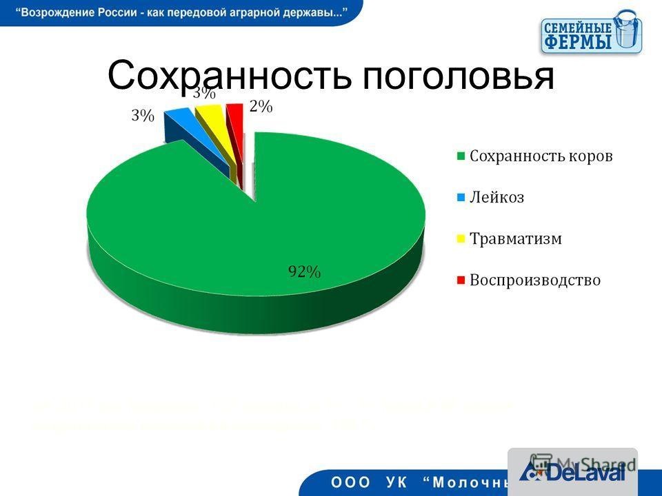 Сохранность поголовья 26 За 2011 год получено 173 теленка, в т.ч. 91 телка и 82 бычка сохранность поголовья молодняка 100 %